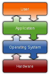 operating system block diagram  .jebas, block diagram of android operating system, block diagram of batch operating system, block diagram of distributed operating system